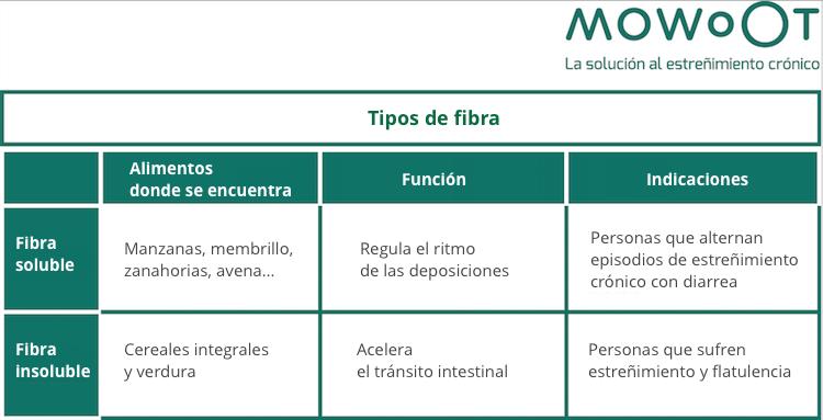 Gráfico tipos de fibra dietética